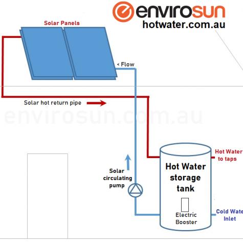 Split solar hot water systems Brisbane, Sydney, Melbourne